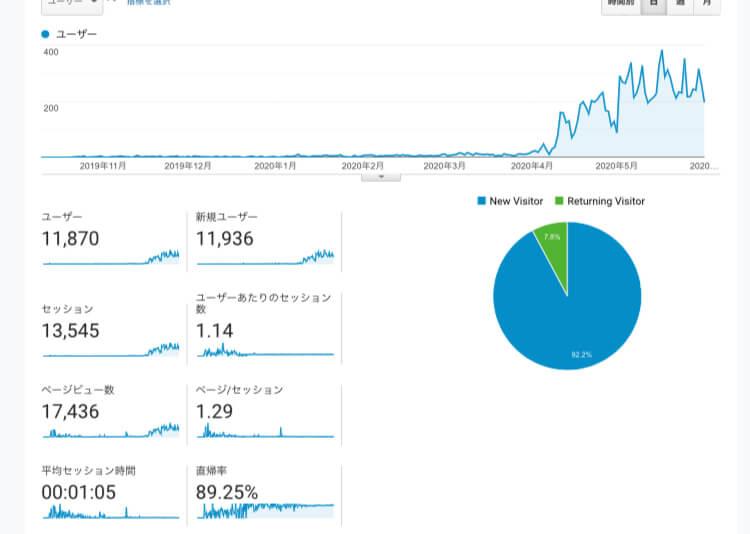 ブログはじめてから2020年6月までのpv